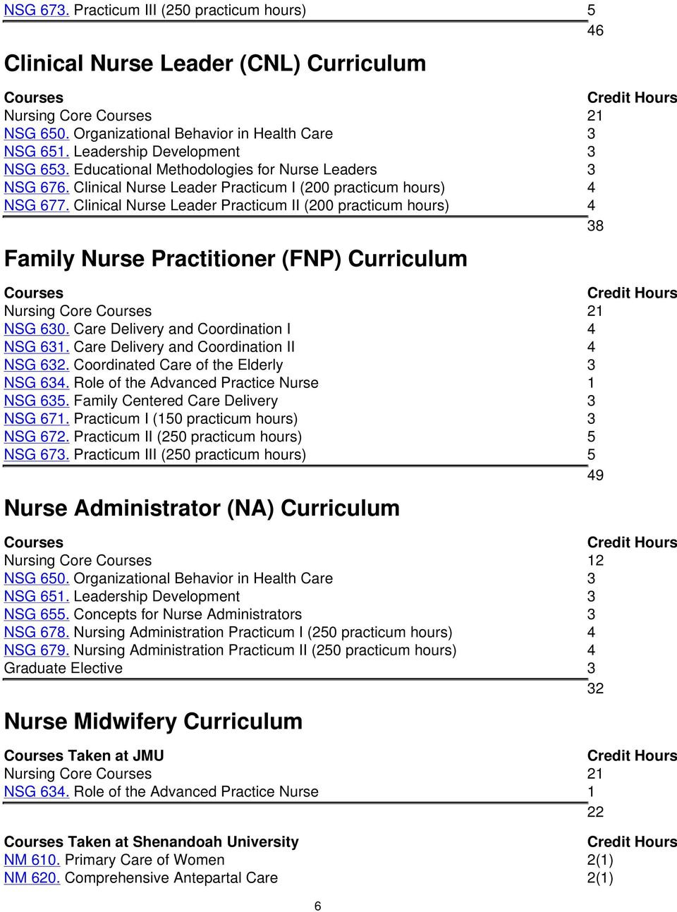 Clinical Nurse Leader Practicum II (200 practicum hours) 4 38 Family Nurse Practitioner (FNP) Curriculum Courses Nursing Core Courses 21 NSG 630. Care Delivery and Coordination I 4 NSG 631.