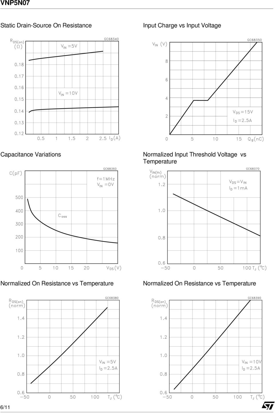 Threshold Voltage vs Temperature Normalized On