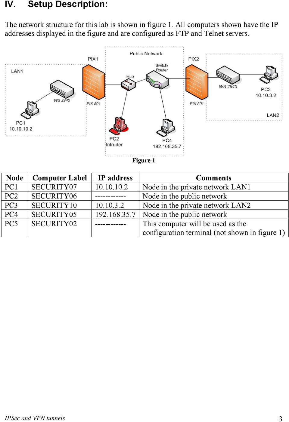 Figure 1 Node Computer Label IP address Comments PC1 SECURITY07 10.