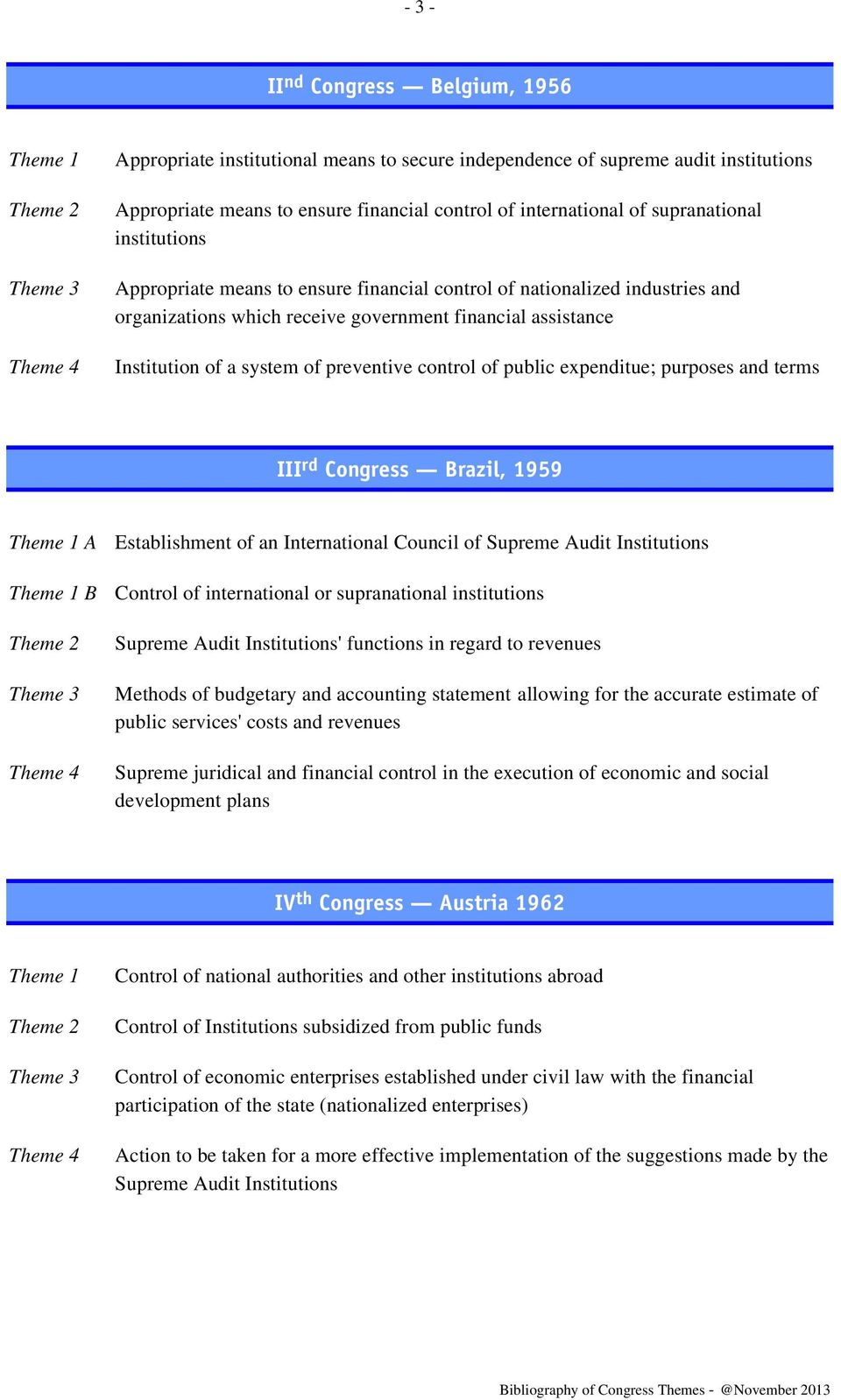 public expenditue; purposes and terms III rd Congress Brazil, 1959 A Establishment of an International Council of Supreme Audit Institutions B Control of international or supranational institutions