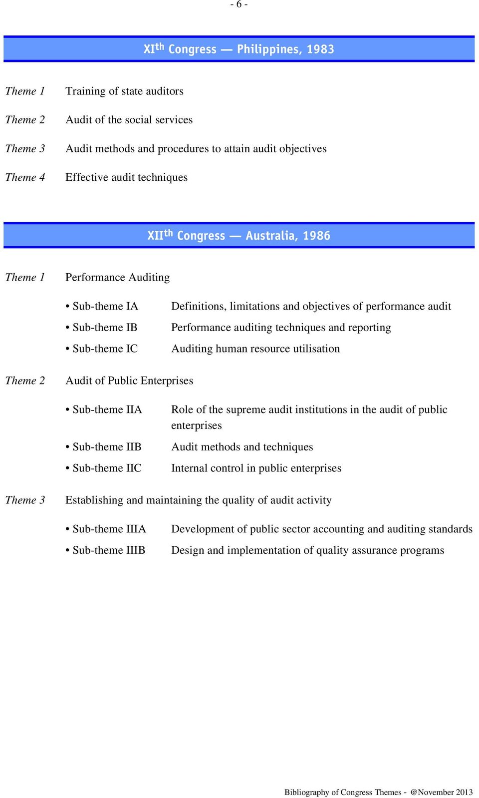 resource utilisation Audit of Public Enterprises Sub-theme IIA Sub-theme IIB Sub-theme IIC Role of the supreme audit institutions in the audit of public enterprises Audit methods and techniques