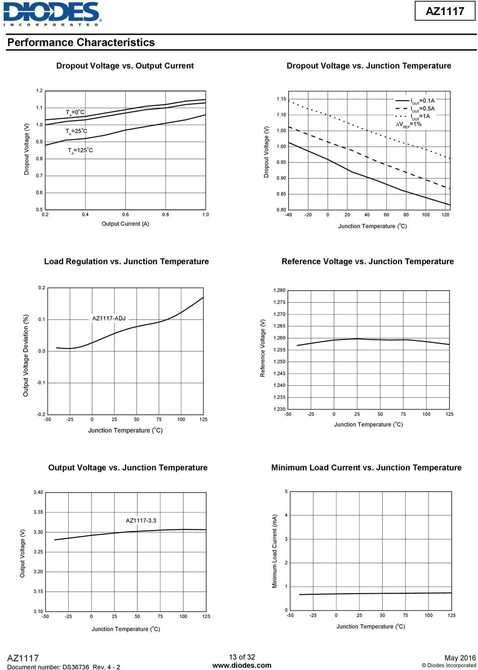 85 0.5 0.2 0.4 0.6 0.8 1.0 Output Current (A) 0.80-40 -20 0 20 40 60 80 100 120 Junction Temperature ( o C) Load Regulation vs. Junction Temperature Reference Voltage vs. Junction Temperature 0.2 1.