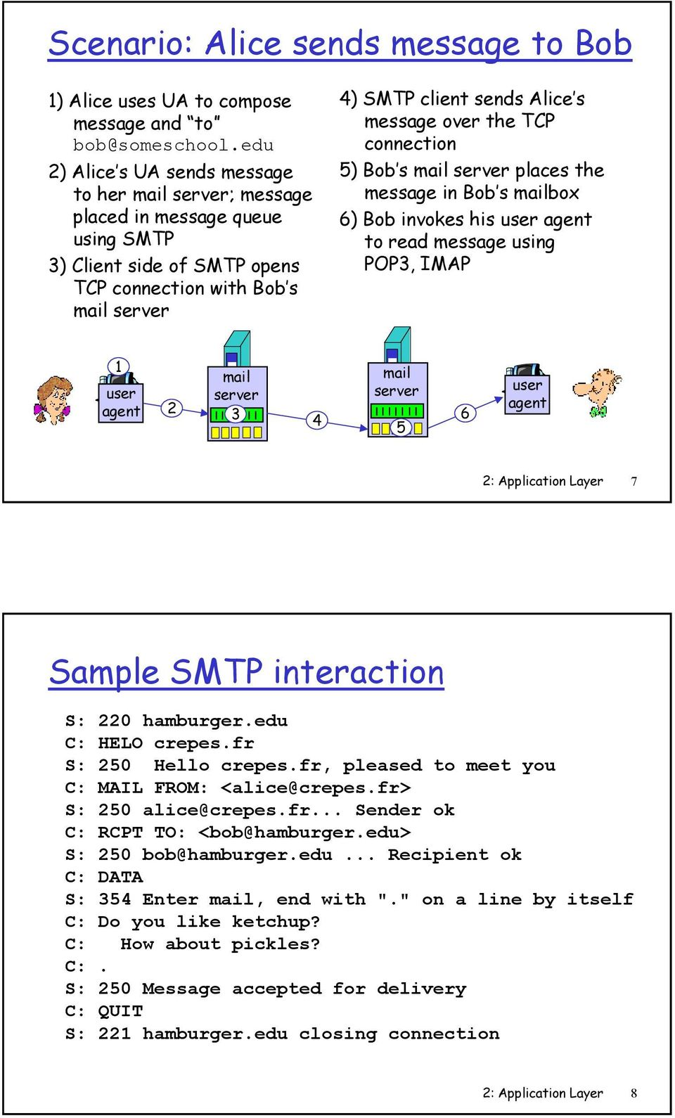 5) Bob s places the message in Bob s box 6) Bob invokes his to read message using POP3, IMAP 1 2 3 4 5 6 2: Application Layer 7 Sample SMTP interaction S: 220 hamburger.edu C: HELO crepes.