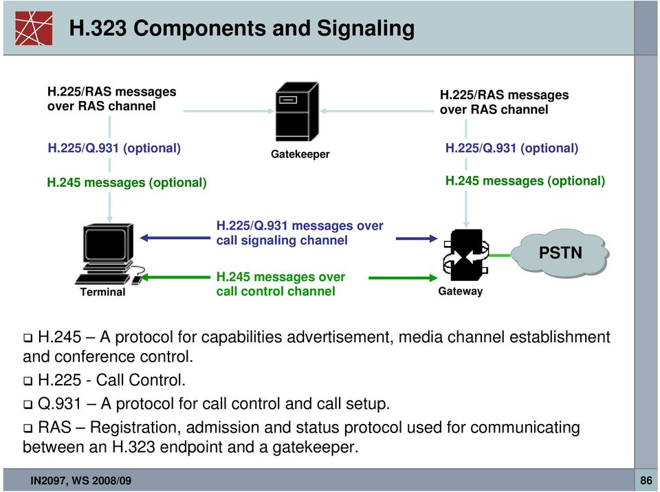 245 messages over call control channel Gateway H.245 A protocol for capabilities advertisement, media channel establishment and conference control. H.225 - Call Control.