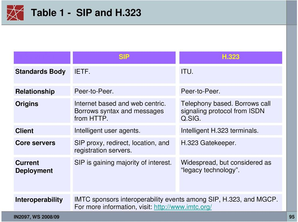 SIP is gaining majority of interest. Peer-to-Peer. Telephony based. Borrows call signaling protocol from ISDN Q.SIG. Intelligent H.323 terminals. H.323 Gatekeeper.