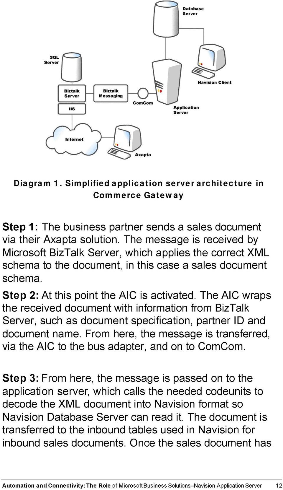The AIC wraps the received document with information from BizTalk Server, such as document specification, partner ID and document name.