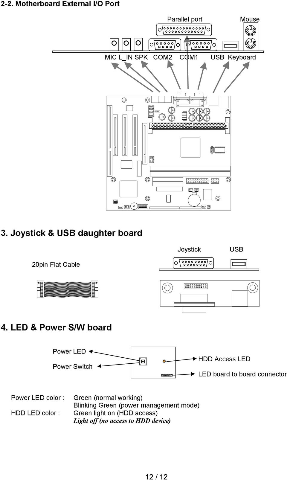 LED & Power S/W board Power LED Power Switch HDD Access LED LED board to board connector Power LED