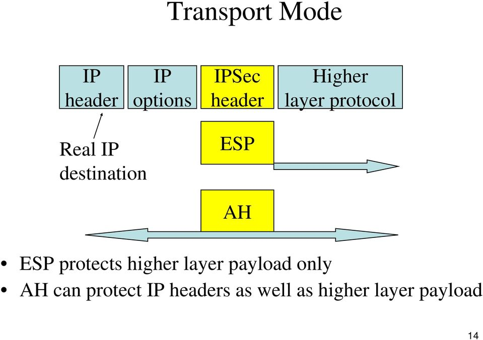 ESP protects higher layer payload only AH can
