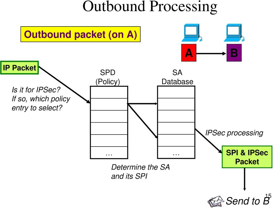SPD (Policy) A SA Database B IPSec processing