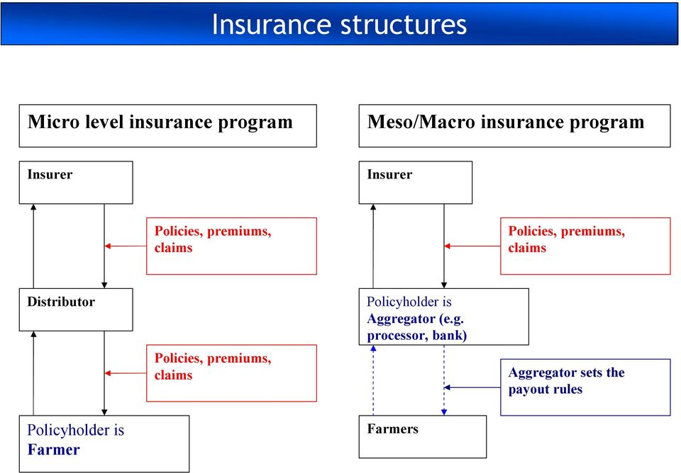 claims Distributor Policies, premiums, claims Policyholder is Aggregator (e.