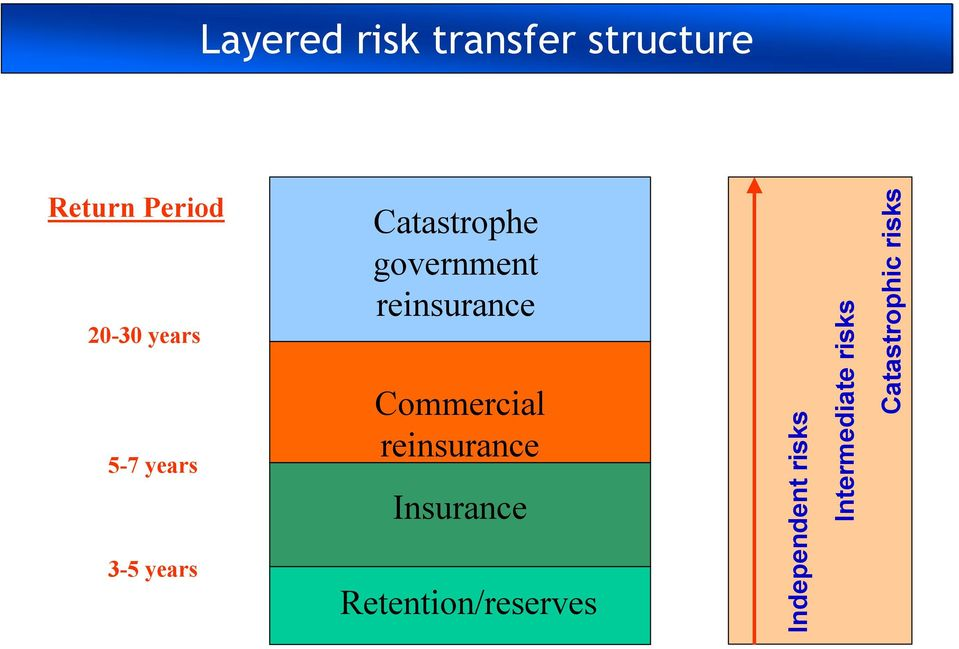 reinsurance Commercial reinsurance Insurance