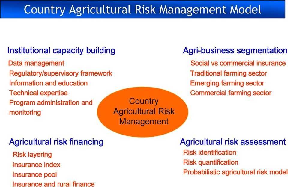 Insurance and rural finance Country Agricultural Risk Management Agri-business segmentation Social vs commercial insurance Traditional farming
