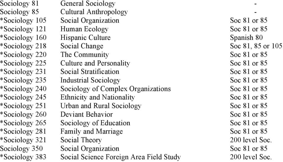*Sociology 235 Industrial Sociology Soc 81 or 85 *Sociology 240 Sociology of Complex Organizations Soc 81 or 85 *Sociology 245 Ethnicity and Nationality Soc 81 or 85 *Sociology 251 Urban and Rural