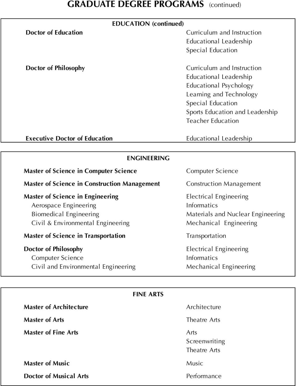 Engineering Computer Science Construction Management Electrical Engineering Informatics Materials and Nuclear Engineering Mechanical Engineering Transportation Electrical Engineering