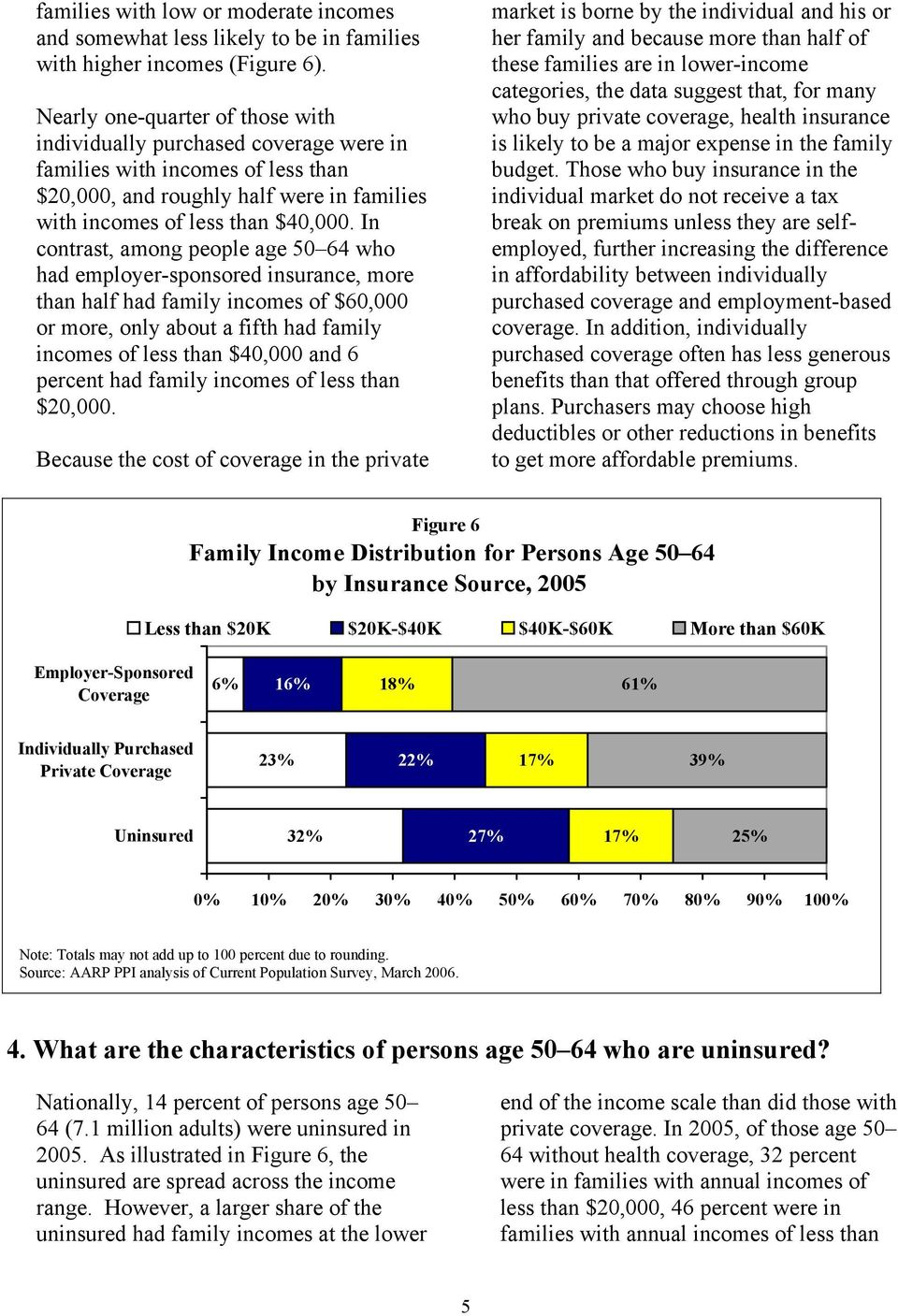 In contrast, among people age 50 64 who had employer-sponsored insurance, more than half had family incomes of $60,000 or more, only about a fifth had family incomes of less than $40,000 and 6