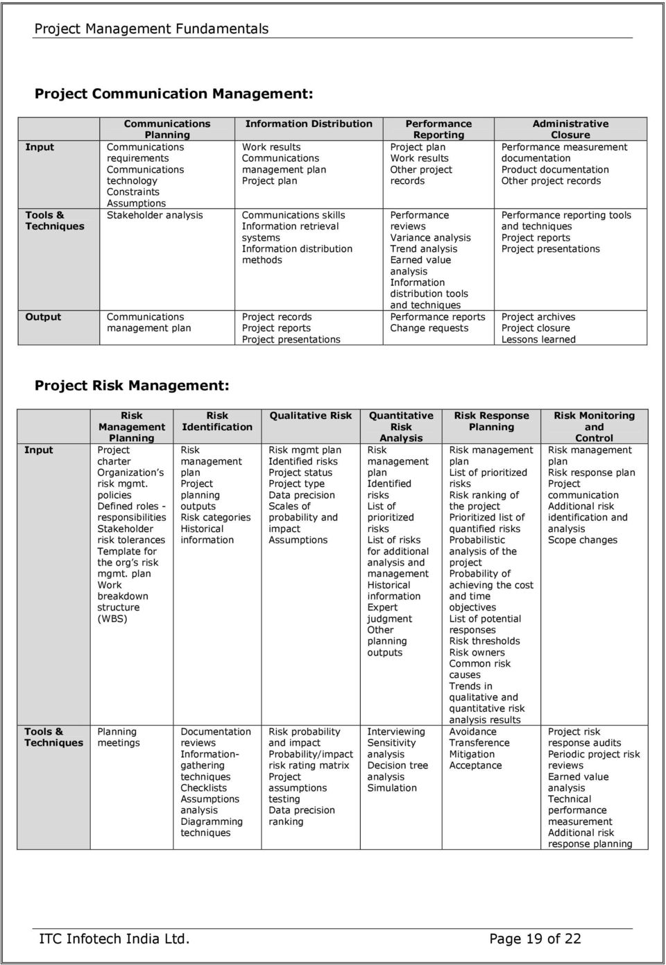 Project reports Project presentations Performance Reporting Project plan Work results Other project records Performance reviews Variance analysis Trend analysis Earned value analysis Information