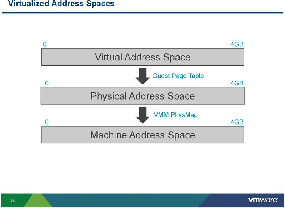 Page Table Physical Address Space