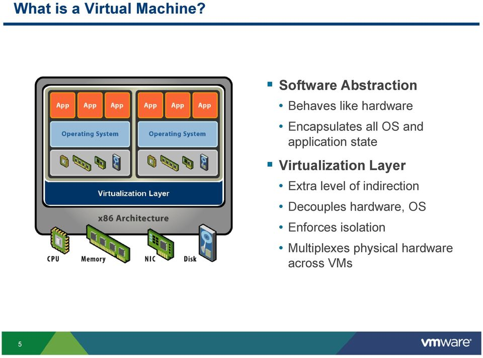 OS and application state Virtualization Layer Extra level of