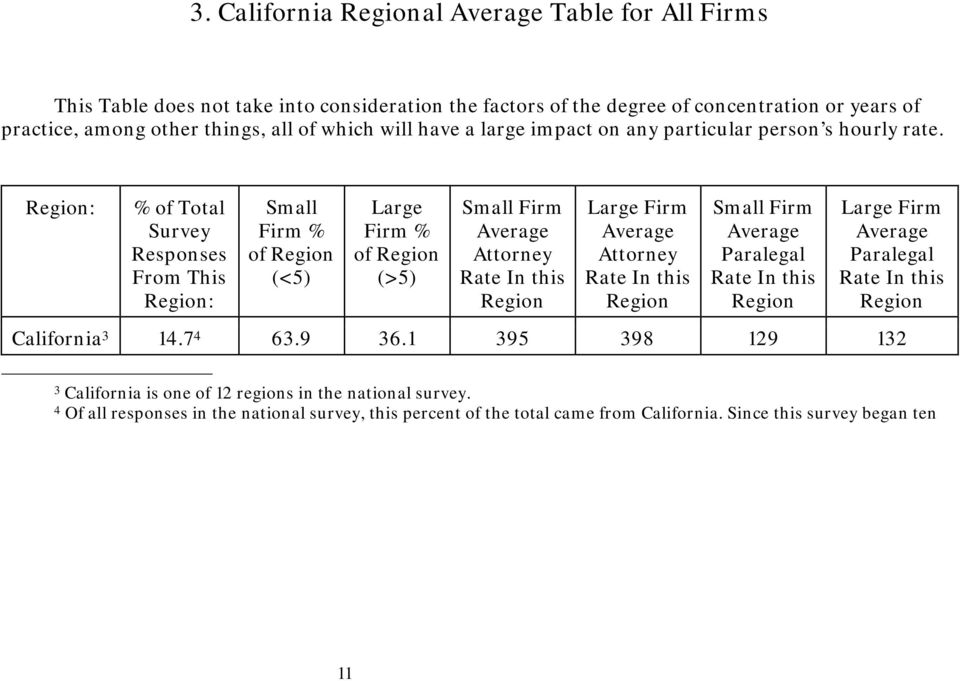 Region: % of Total Survey Responses From This Region: Small Firm % of Region (<5) Large Firm % of Region (>5) Small Firm Average Attorney Rate In this Region Large Firm Average Attorney Rate In