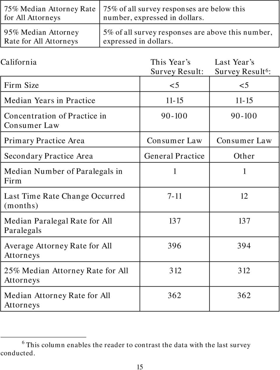 California This Year s Last Year s Survey Result: Survey Result 6 : Firm Size <5 <5 Median Years in Practice 11-15 11-15 Concentration of Practice in Consumer Law 90-100 90-100 Primary Practice Area