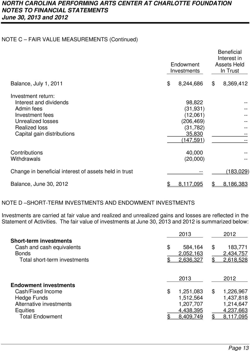 Withdrawals (20,000) -- Change in beneficial interest of assets held in trust -- (183,029) Balance, June 30, 2012 $ 8,117,095 $ 8,186,383 NOTE D SHORT-TERM INVESTMENTS AND ENDOWMENT INVESTMENTS