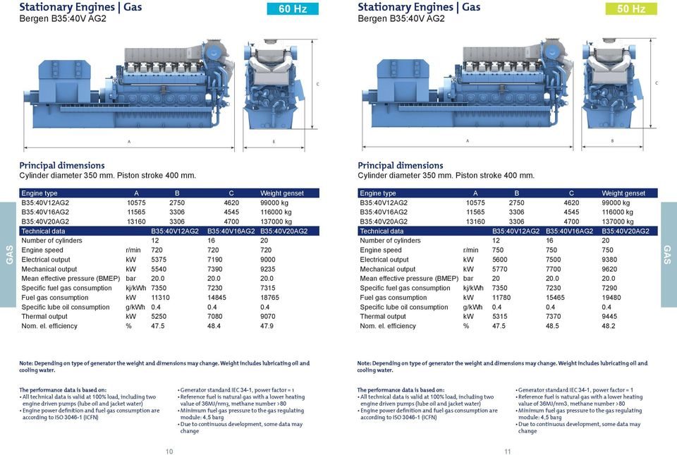 GAS Engine type A B C Weight genset B35:40V12AG2 10575 2750 4620 99000 kg B35:40V16AG2 11565 3306 4545 116000 kg B35:40V20AG2 13160 3306 4700 137000 kg Technical data B35:40V12AG2 B35:40V16AG2