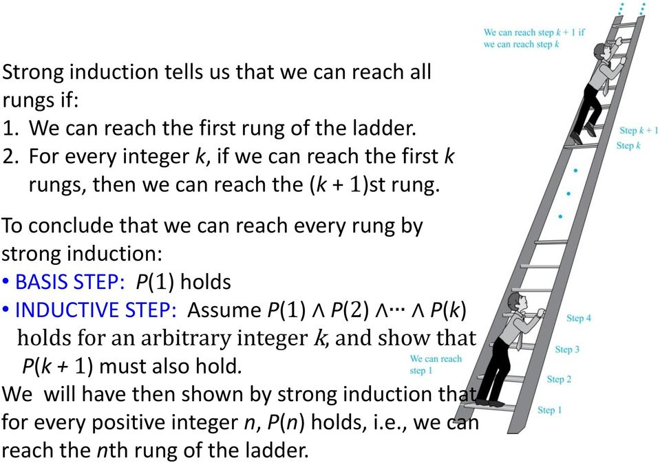 To conclude that we can reach every rung by strong induction: BASIS STEP: P(1) holds INDUCTIVE STEP: Assume P(1) P(2) P(k) holds for