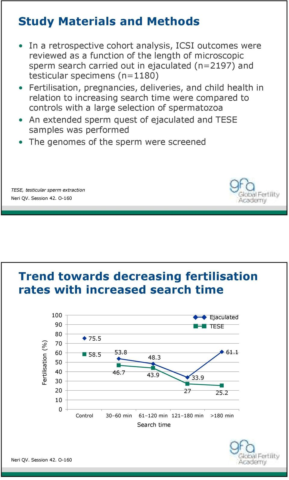 quest of ejaculated and TESE samples was performed The genomes of the sperm were screened TESE, testicular sperm extraction Neri QV. Session 42.