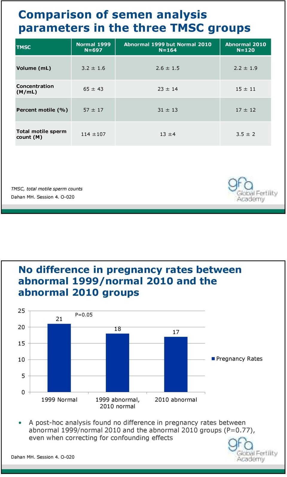 5 ± 2 TMSC, total motile sperm counts Dahan MH. Session 4. O-2 No difference in pregnancy rates between abnormal 1999/normal 21 and the abnormal 21 groups 25 2 21 P=.