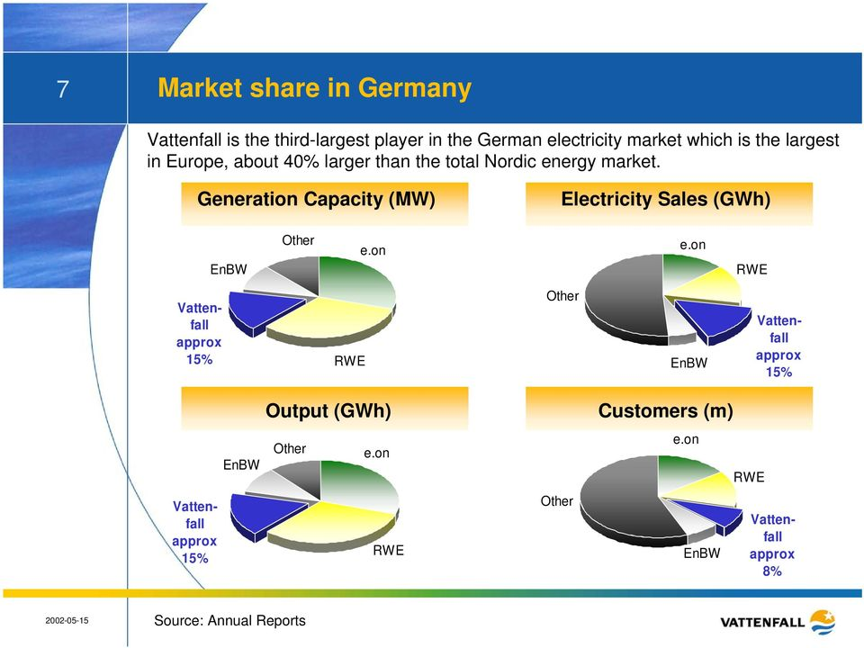 Generation Capacity (MW) Electricity Sales (GWh) EnBW Other e.on e.