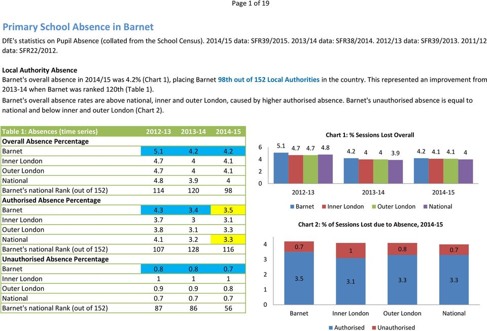 This represented an improvement from 2013-14 when Barnet was ranked 120th (Table 1). Barnet's overall absence rates are above national, inner and outer London, caused by higher authorised absence.