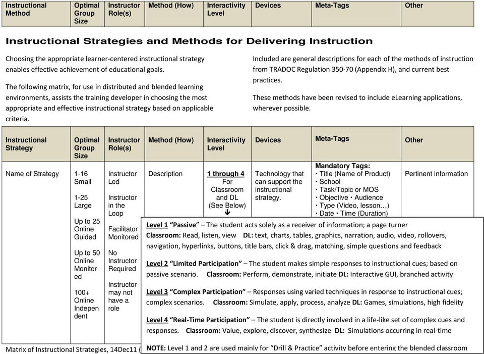 Instructional Strategies And Methods For Delivering Instruction Pdf