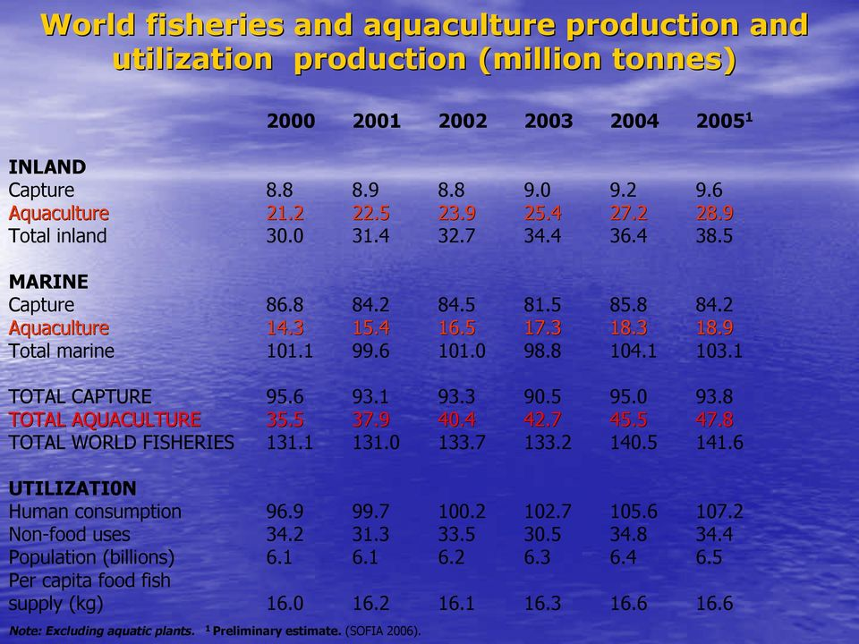 6 93.1 93.3 90.5 95.0 93.8 TOTAL AQUACULTURE 35.5 37.9 40.4 42.7 45.5 47.8 TOTAL WORLD FISHERIES 131.1 131.0 133.7 133.2 140.5 141.6 UTILIZATI0N Human consumption 96.9 99.7 100.2 102.7 105.6 107.