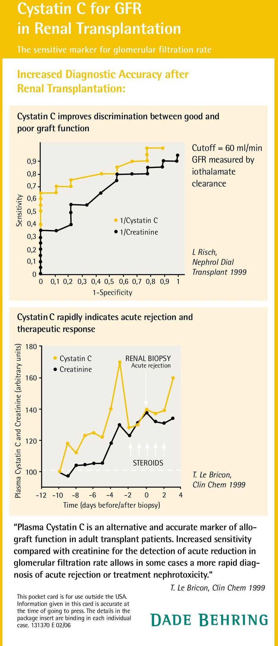 Risch, Nephrol Dial Transplant 1999 Cystatin C rapidly indicates acute rejection and therapeutic response Plasma Cystatin C and Creatinine (arbitrary units) 180 160 140 120 100 Cystatin C Creatinine