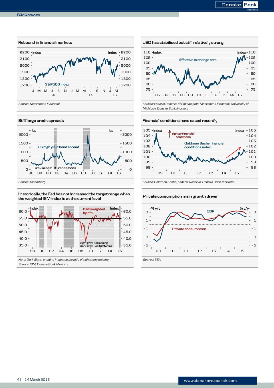 Sachs, Federal Reserve, Danske Bank Markets Historically, the Fed has not increased the target range when the weighted ISM index is at the current level Private