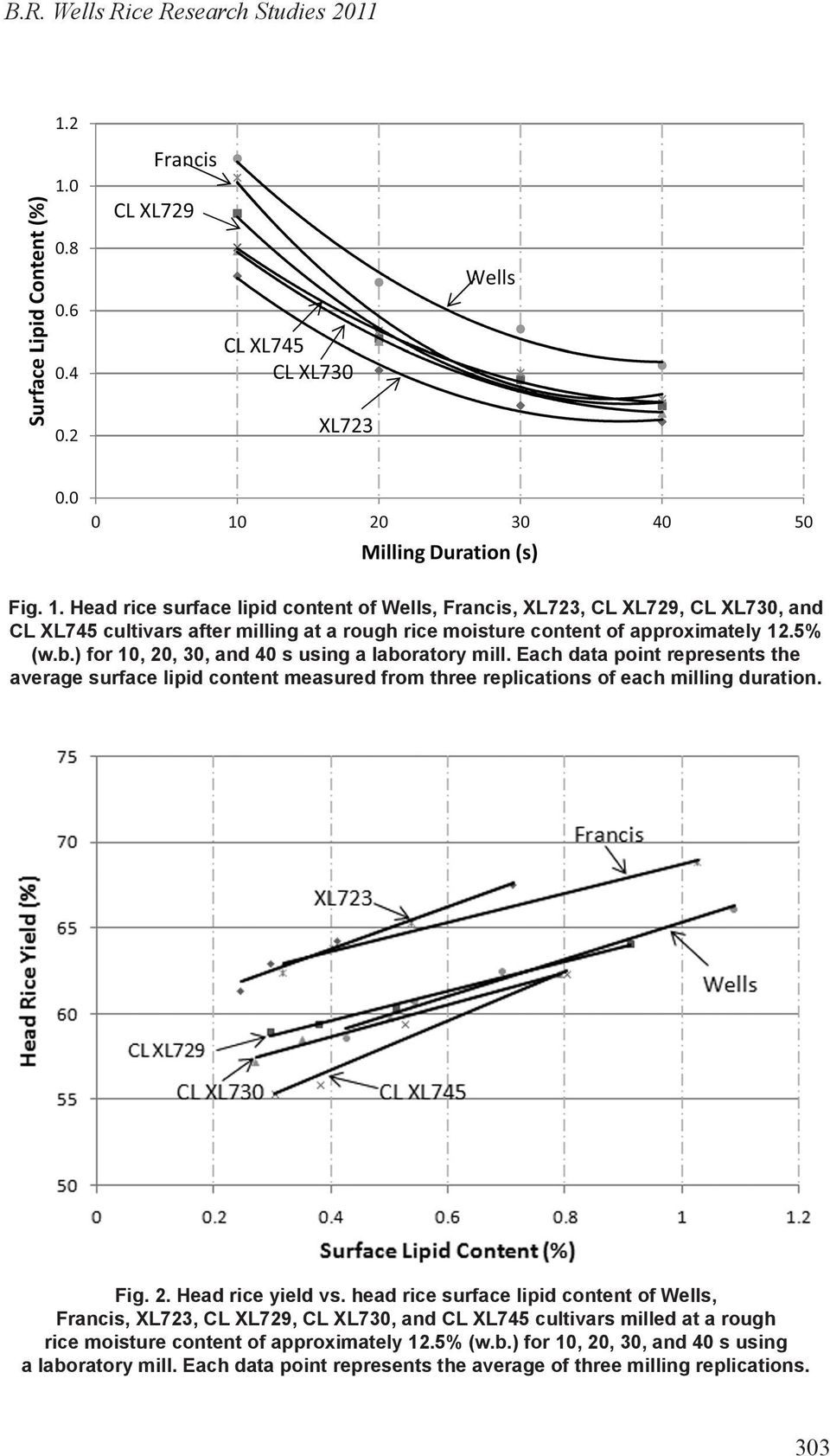 ) for 10, 20, 30, and 40 s using a laboratory mill. Each data point represents the average surface lipid content measured from three replications of each milling duration. Fig. 2. Head rice yield vs.