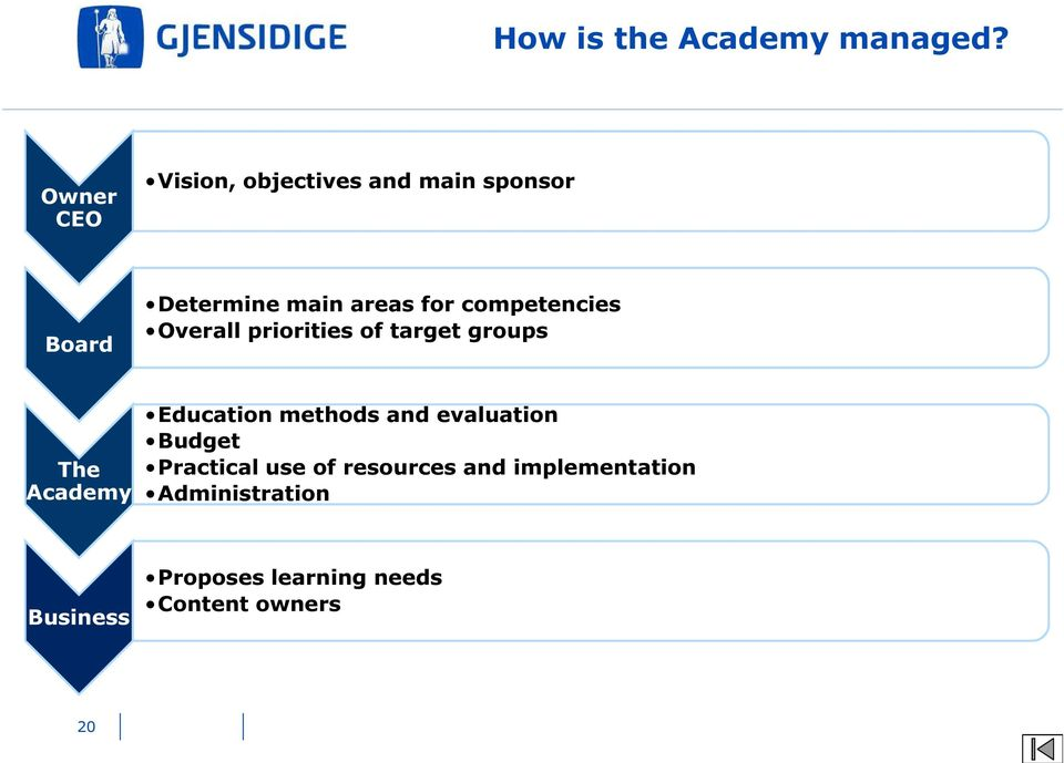 competencies Overall priorities of target groups The Academy Education methods