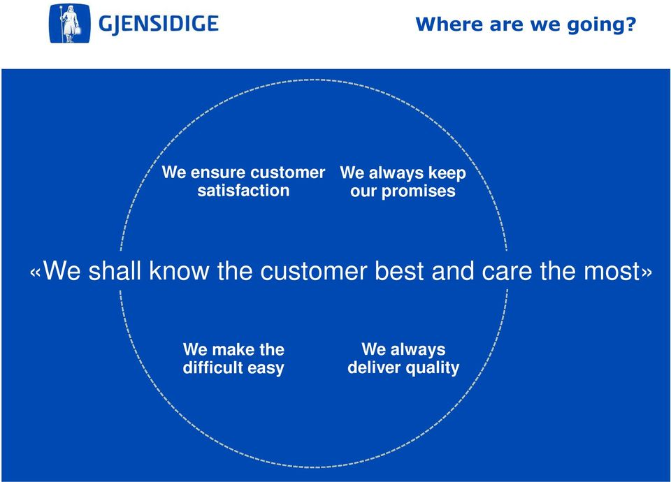 our promises «We shall know the customer best
