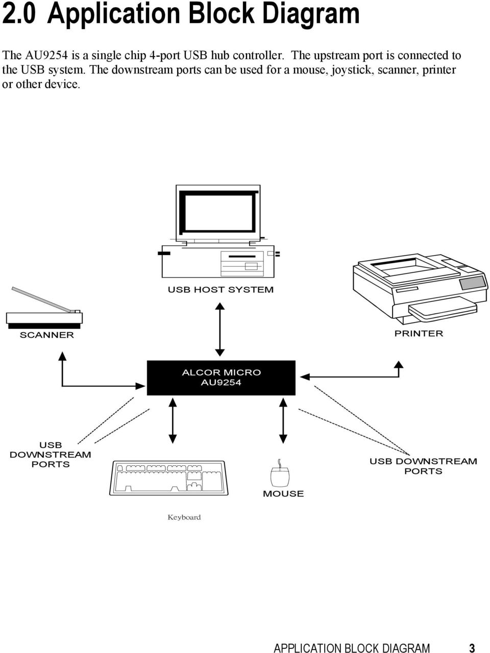 the downstream ports can be used for a mouse, joystick, scanner, printer or