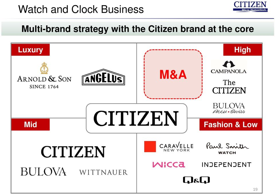 Citizen brand at the core