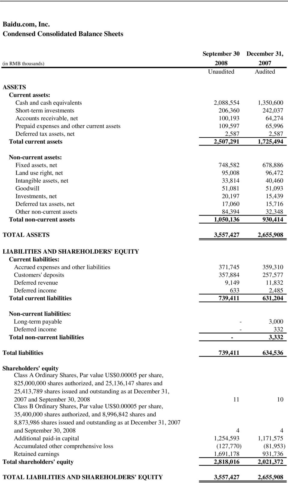 investments 206,360 242,037 Accounts receivable, net 100,193 64,274 Prepaid expenses and other current assets 109,597 65,996 Deferred tax assets, net 2,587 2,587 Total current assets 2,507,291