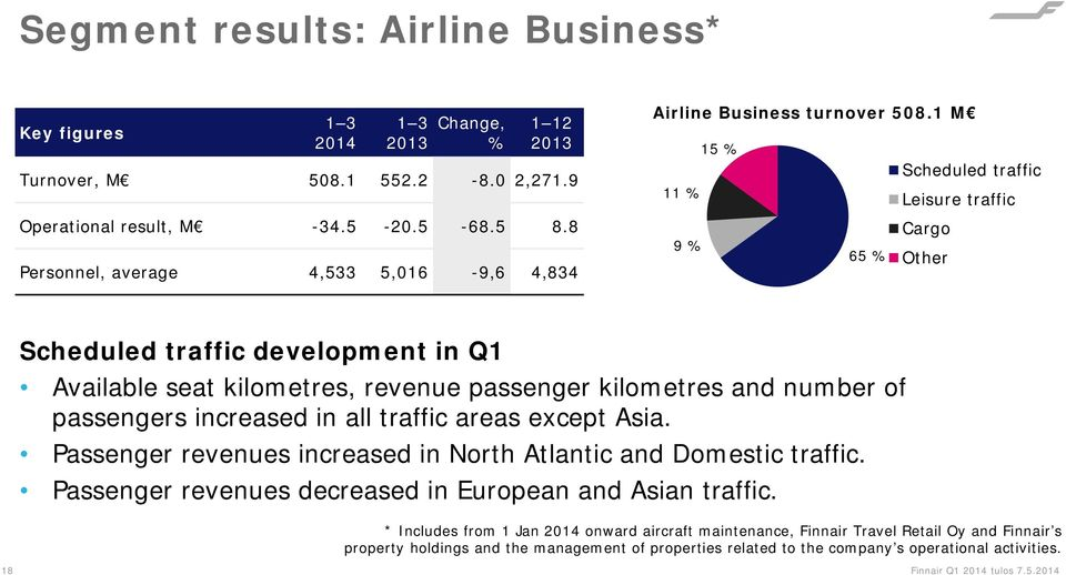 1 M 15 % Scheduled traffic 11 % Leisure traffic 9 % 65 % Cargo Other Scheduled traffic development in Q1 Available seat kilometres, revenue passenger kilometres and number of passengers increased