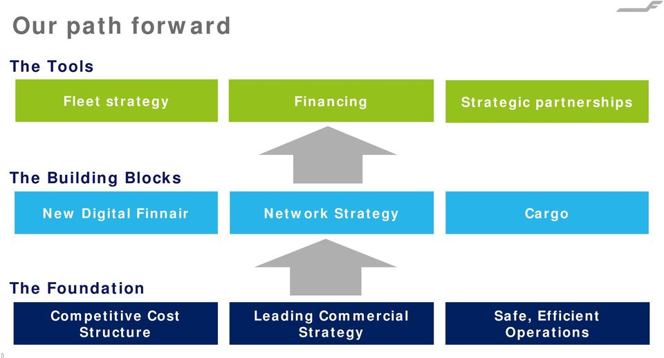 Finnair Network Strategy Cargo The Foundation Competitive