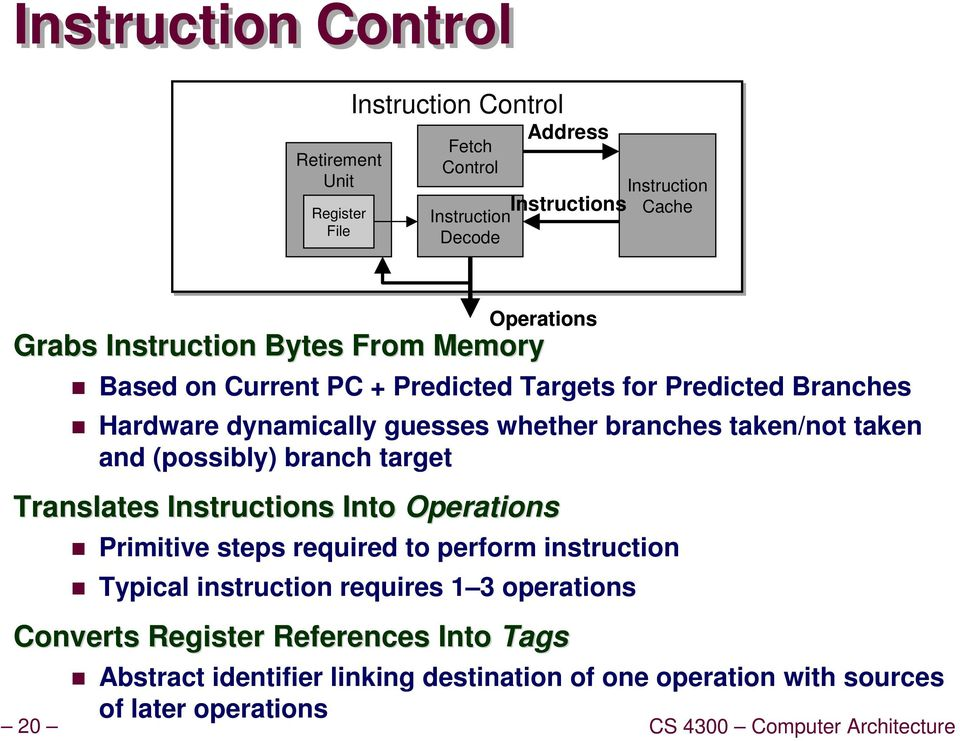 (possibly) branch target Translates Instructions Into Operations Primitive steps required to perform instruction Typical instruction requires 1 3 operations