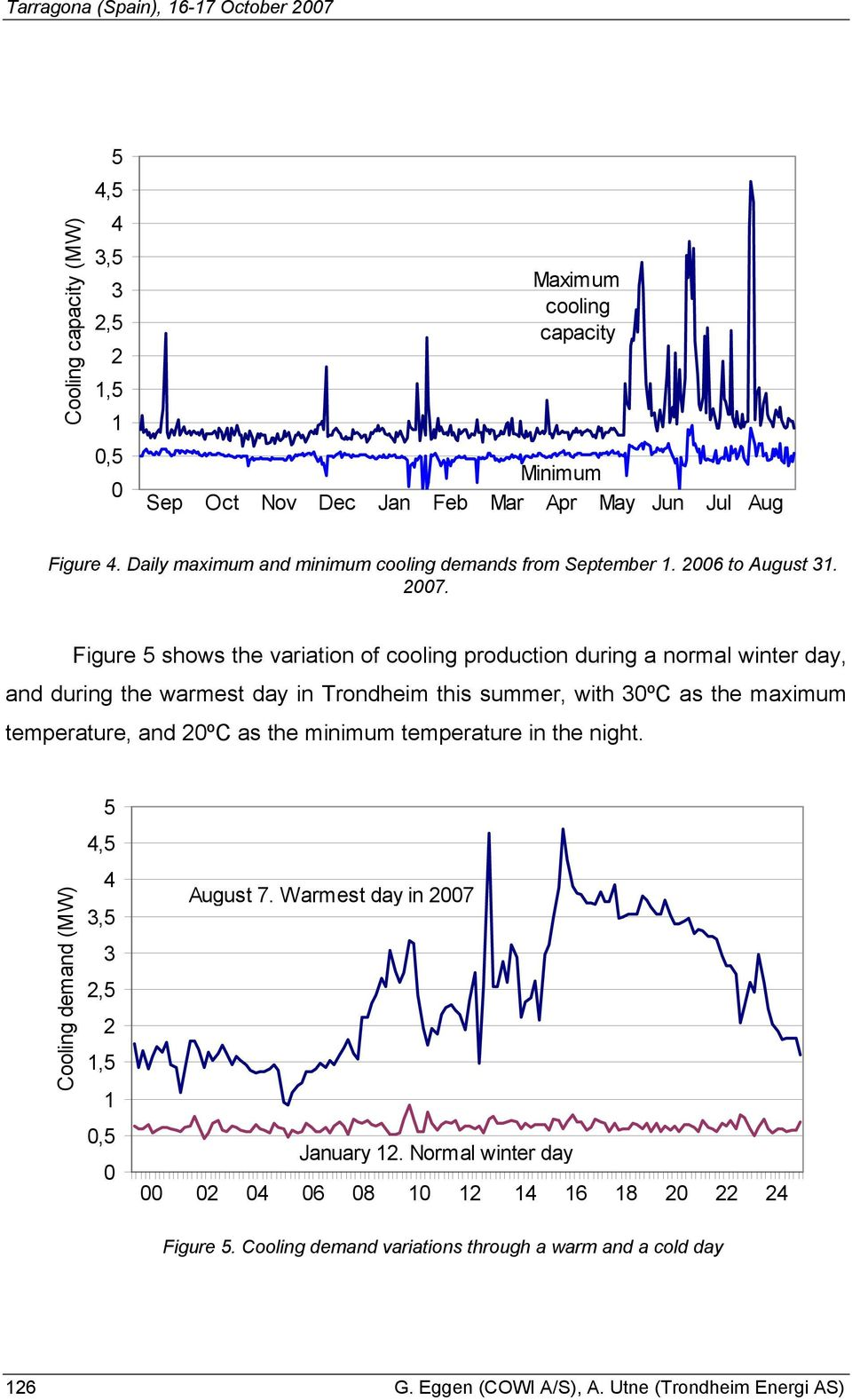 Figure 5 shows the variation of cooling production during a normal winter day, and during the warmest day in Trondheim this summer, with 30ºC as the maximum temperature, and 20ºC as the