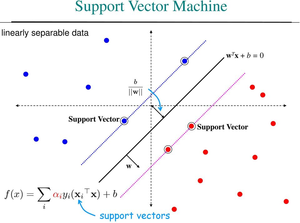 0 b w Support Vector Support Vector