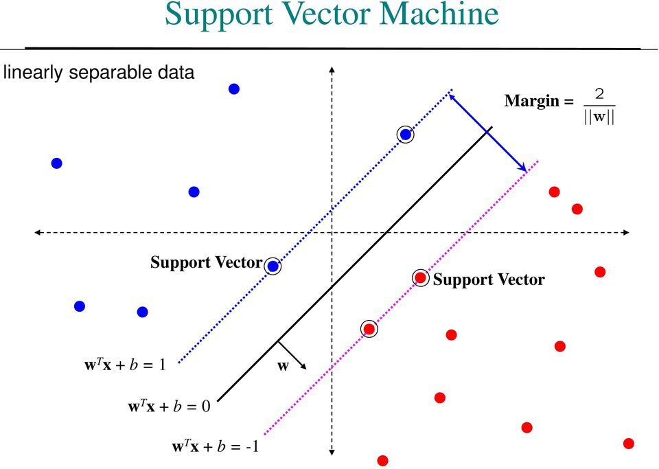 Support Vector Support Vector w T