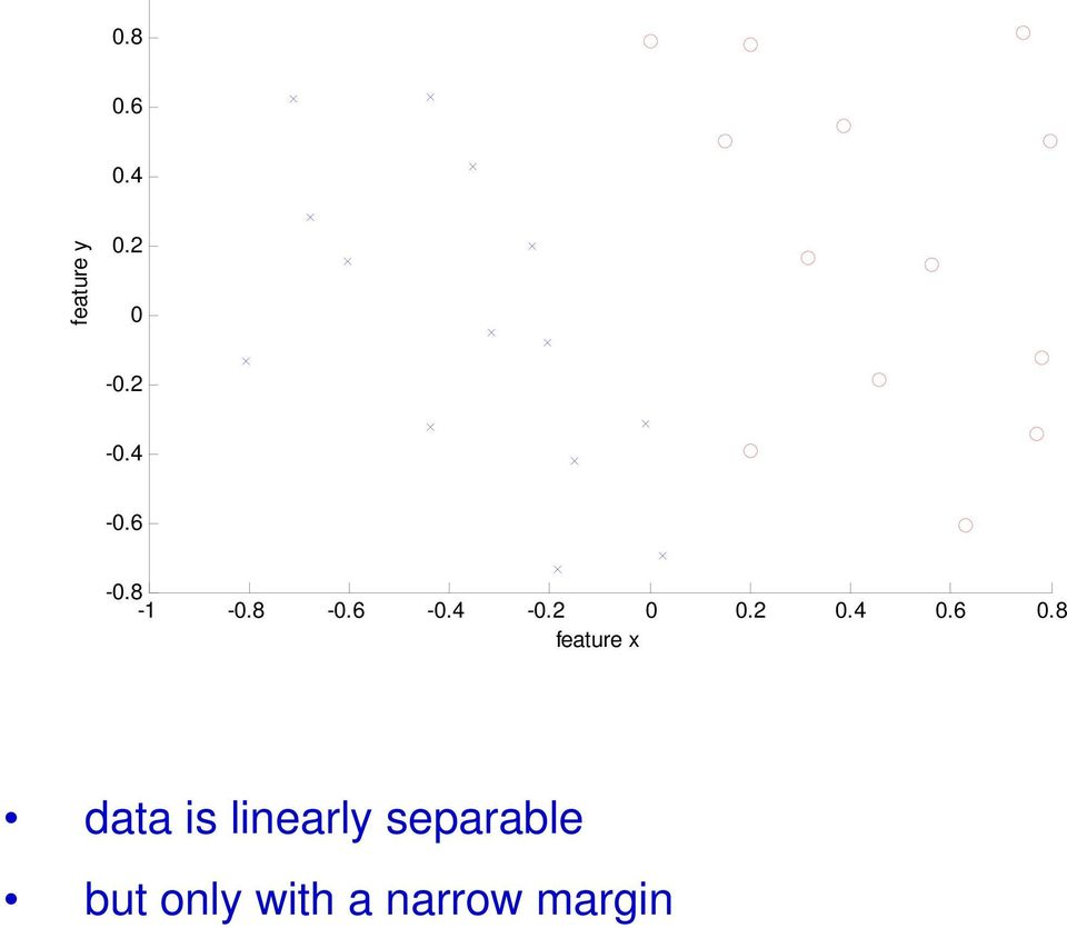6 0.8 feature x data is linearly