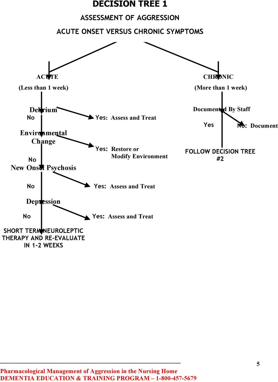Environmental Change New Onset Psychosis Yes: Restore or Modify Environment FOLLOW DECISION TREE #2