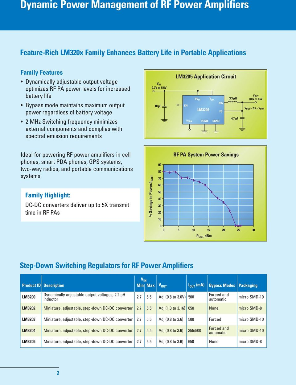 Lm3203lm3204lm3205 Optimizing Rf Power Amplifier System Efficiency National Lm386 Audio Datasheet For Battery Operation Requirements V In 27v To 55v 10 F Lm3205 Application Circuit Pv